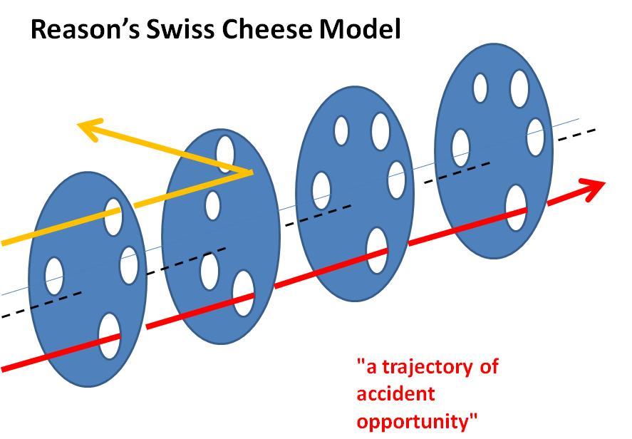 Image: reasons swiss cheese model